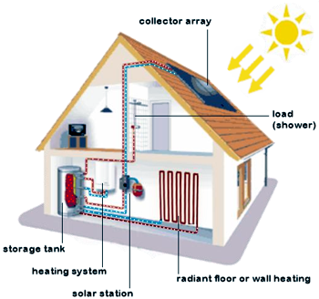 Solar heater diana solar for The best heating system for home